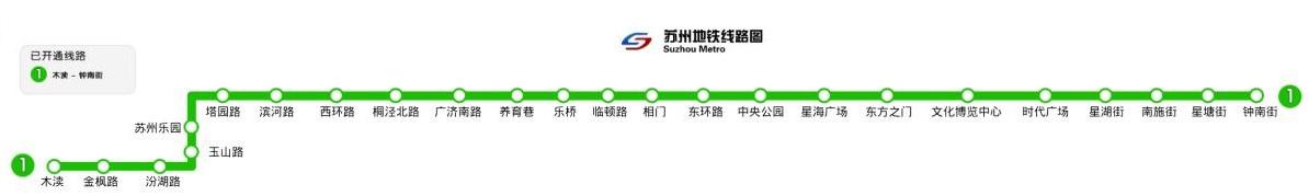 Línea 1