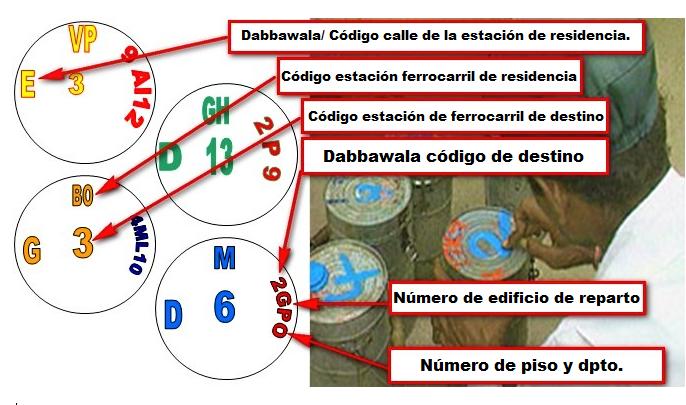 Dabbawala 17